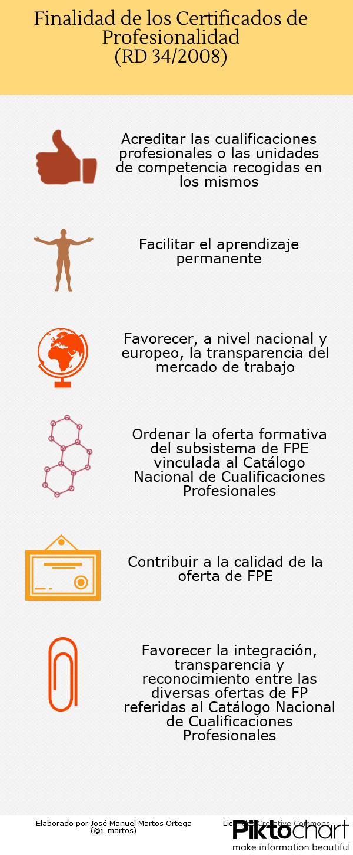 Finalidad de los Certificados de Profesionalidad (José Manuel Martos Ortega)