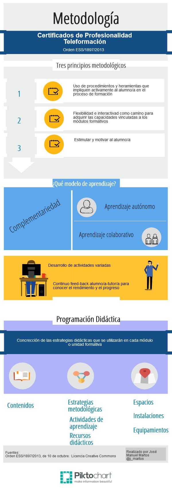 Metodologia didáctica para la impartición de Certificados de Profesionalidad en la modalidad de teleformación