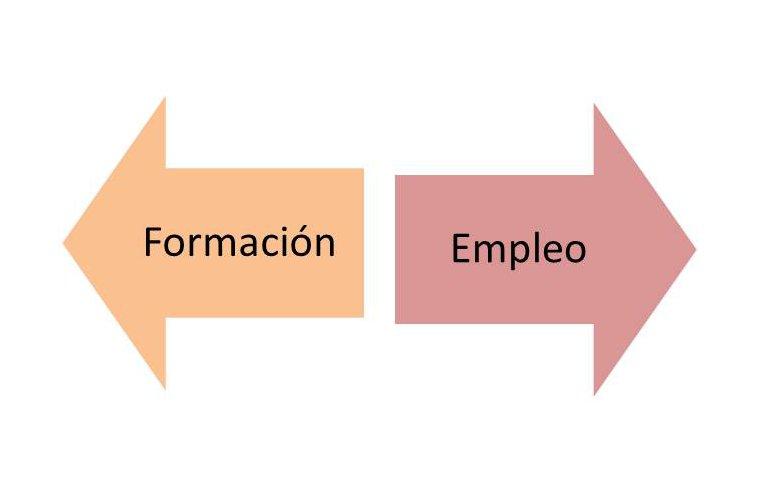 Formación empleo